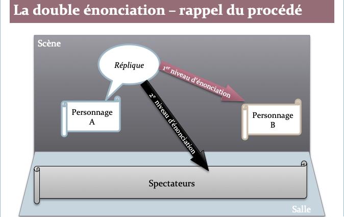 Double_Enonciation